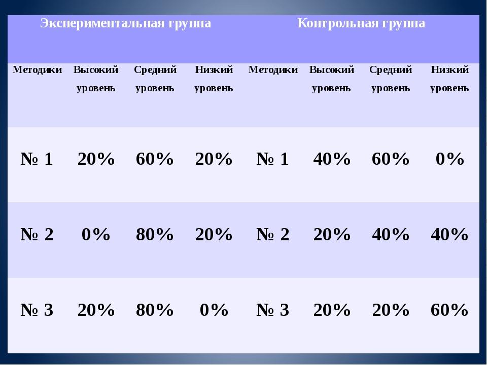 Экспериментальная группа Контрольная группа Методики Высокий уровень Средний...