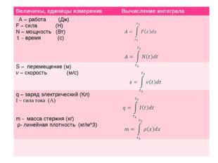Величины, единицы измерения Вычисление интеграла А – работа (Дж) F –сила(Н)
