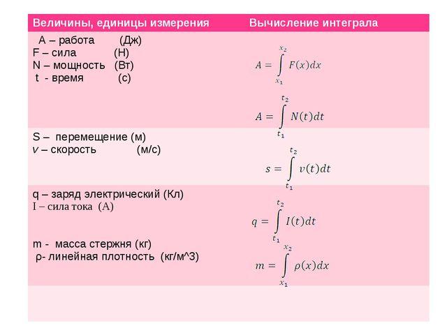 Величины, единицы измерения Вычисление интеграла А – работа (Дж) F –сила(Н)...