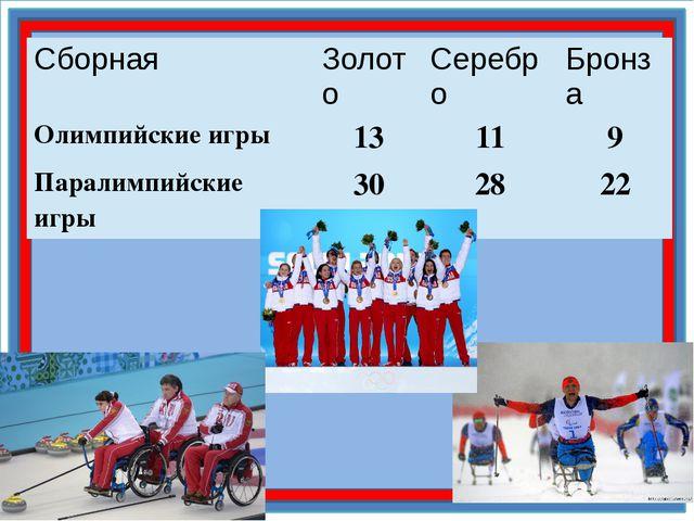 Сборная Золото Серебро Бронза Олимпийскиеигры 13 11 9 Паралимпийскиеигры 30 2...