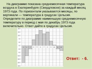 На диаграмме показана среднемесячная температура воздуха в Екатеринбурге (Св