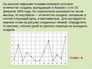 На рисунке жирными точками показано суточное количество осадков, выпадавших в