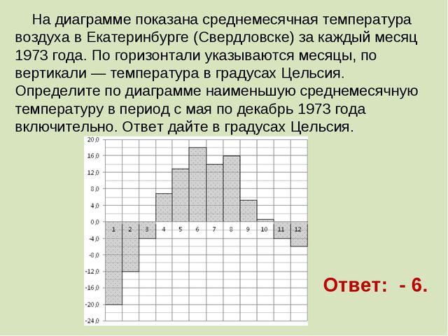 На диаграмме показана среднемесячная температура воздуха в Екатеринбурге (Св...