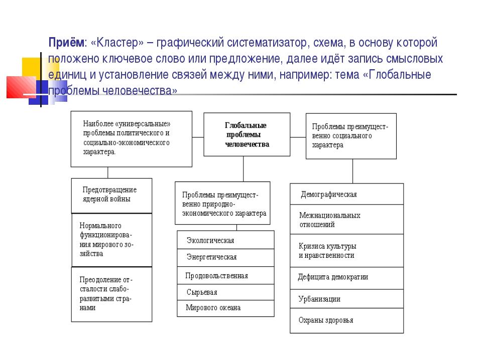 Приём: «Кластер» – графический систематизатор, схема, в основу которой положе...