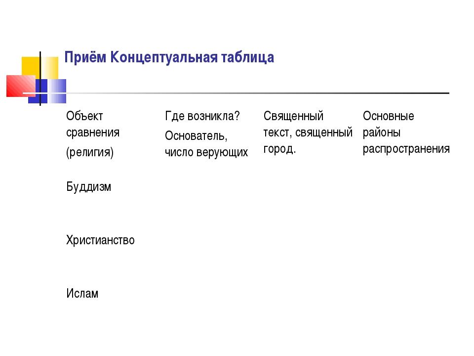 Приём Концептуальная таблица