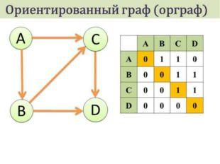 Виды графов: 1.Ориентированный граф(краткоорграф) — рёбрам которого присв