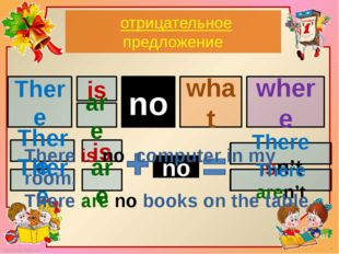 отрицательноe предложениe There what where is are a no There is There are no