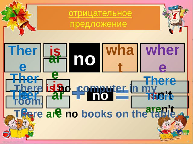 отрицательноe предложениe There what where is are a no There is There are no...
