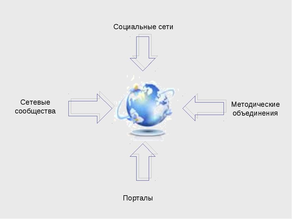 Социальные сети Сетевые сообщества Методические объединения Порталы