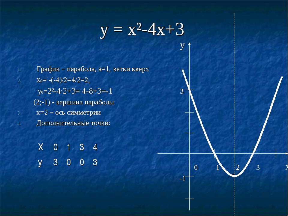 у = х²-4х+3 у График – парабола, а=1, ветви вверх х0= -(-4)/2=4/2=2, у0=2²-4·...