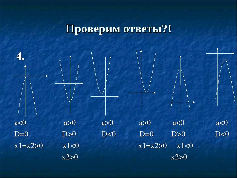 Проверим ответы?! 4. a0 a>0 a>0 a0