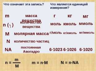 m масса вещества г кг мг n (ʋ) количество вещества моль кмоль ммоль М молярна