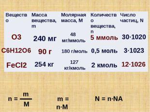 O3 90 г 5 ммоль C6H12O6 FeCl2 n = m M m = n∙M N = n∙NA 12∙1026 48 мг/ммоль 24