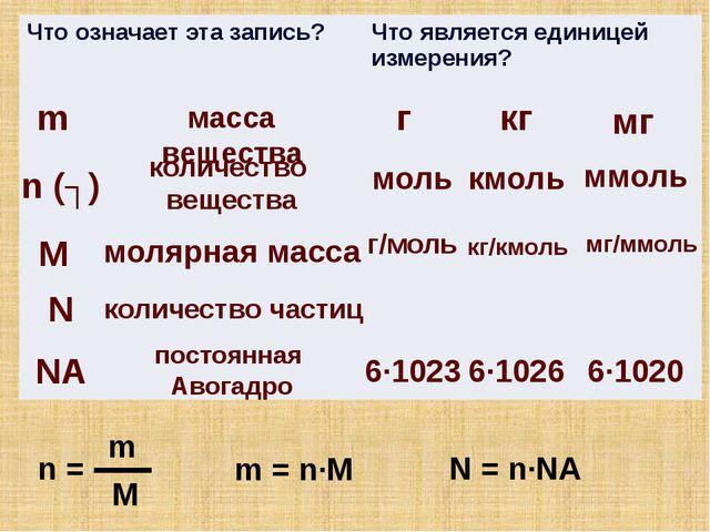 m масса вещества г кг мг n (ʋ) количество вещества моль кмоль ммоль М молярна...