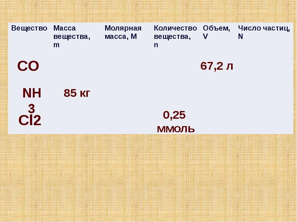 СO 85 кг 0,25 ммоль NH3 Cl2 67,2 л Вещество Масса вещества,m Молярная масса,...