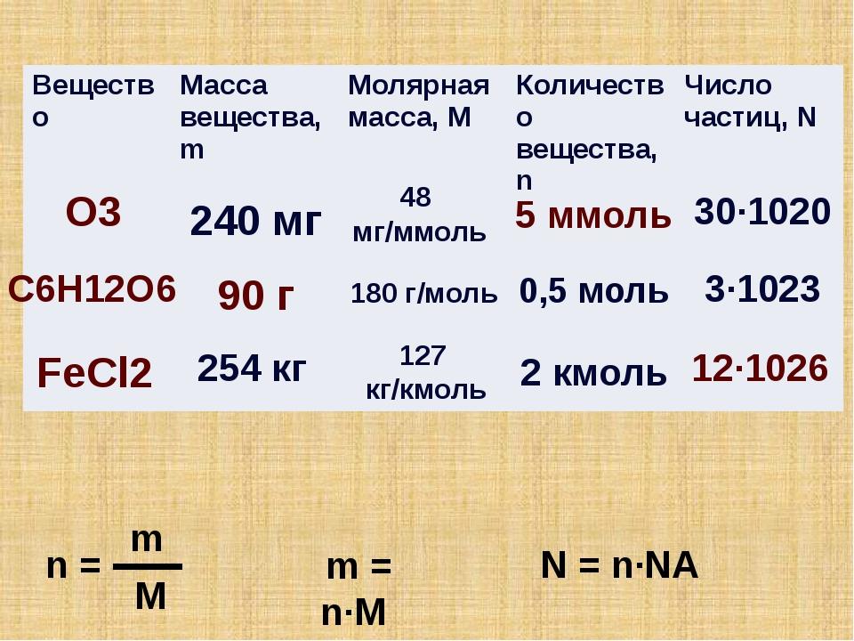 O3 90 г 5 ммоль C6H12O6 FeCl2 n = m M m = n∙M N = n∙NA 12∙1026 48 мг/ммоль 24...