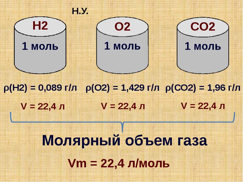 Н2 O2 СO2 1 моль 1 моль 1 моль ρ(H2) = 0,089 г/л Молярный объем газа ρ(О2) =...