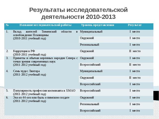Результаты исследовательской деятельности 2010-2013 № Название исследовательс...
