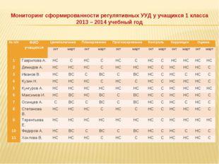 Мониторинг сформированности регулятивных УУД у учащихся 1 класса 2013 – 2014