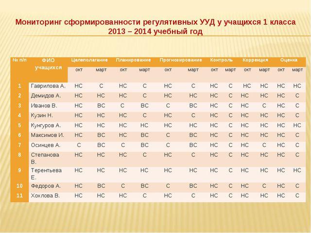 Мониторинг сформированности регулятивных УУД у учащихся 1 класса 2013 – 2014...