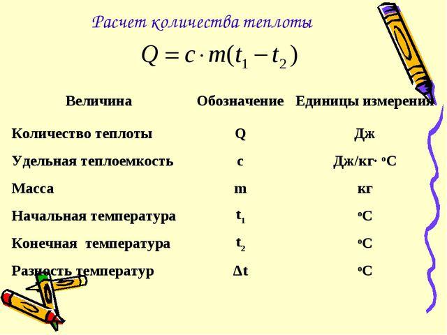 Расчет количества теплоты ВеличинаОбозначениеЕдиницы измерения Количество т...