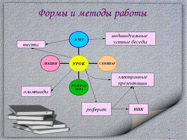 Формы и методы работы индивидуальные устные беседы тесты олимпиады электронны...