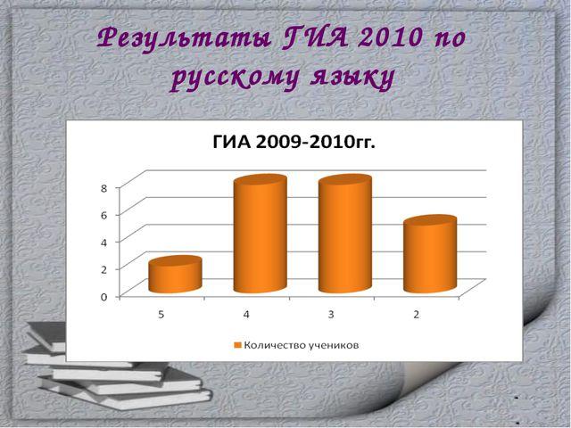 Результаты ГИА 2010 по русскому языку