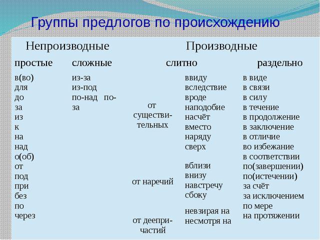Группы предлогов по происхождению Непроизводные Производные простые сложные с...