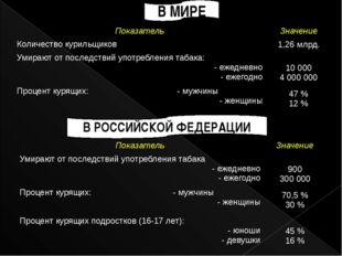 В МИРЕ В РОССИЙСКОЙ ФЕДЕРАЦИИ Показатель Значение Количество курильщиков 1,26