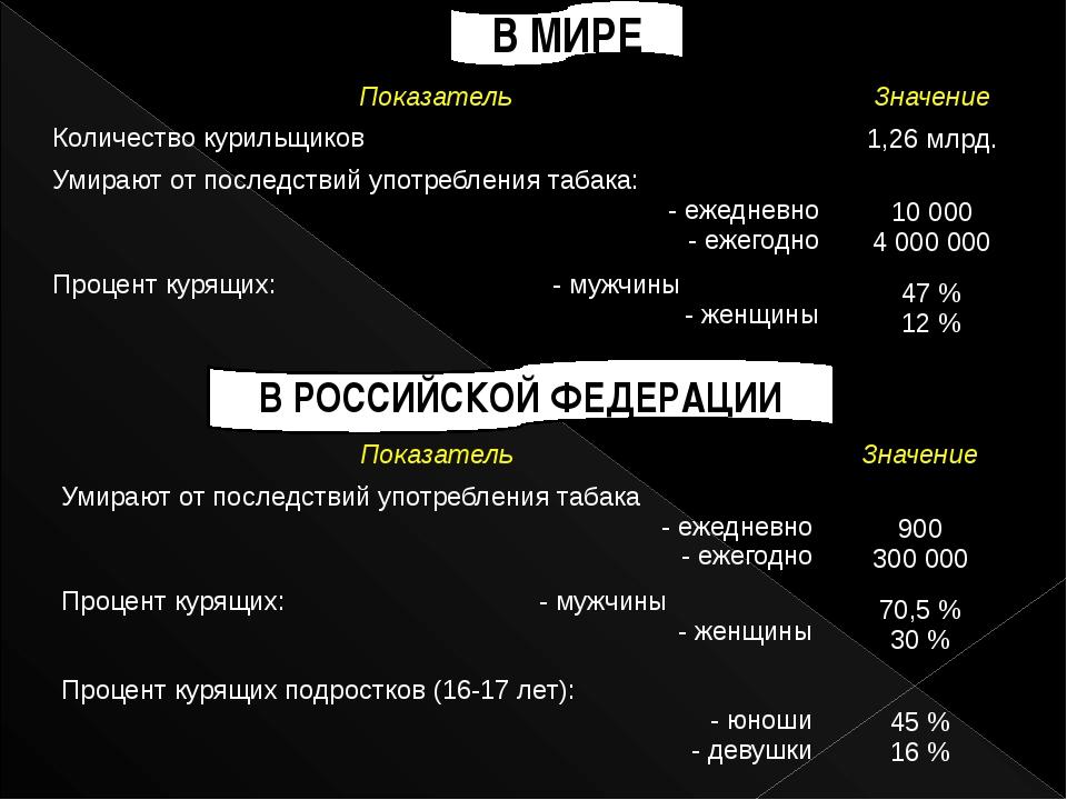 В МИРЕ В РОССИЙСКОЙ ФЕДЕРАЦИИ Показатель Значение Количество курильщиков 1,26...