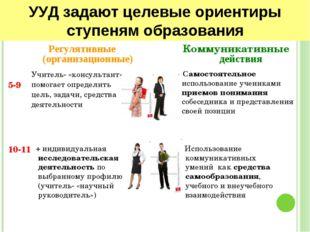 УУД задают целевые ориентиры ступеням образования Регулятивные (организационн