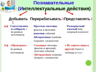 Познавательные (Интеллектуальные действия) Добывать i 5-6 7-9 Перерабатывать