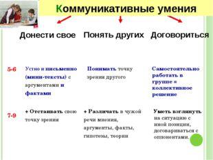 5-6 7-9 Понять других Договориться Понимать точку зрения другого Устно и пись