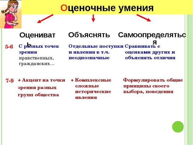 Оценочные умения 5-6 7-9 Объяснять Самоопределяться Отдельные поступки и явле...