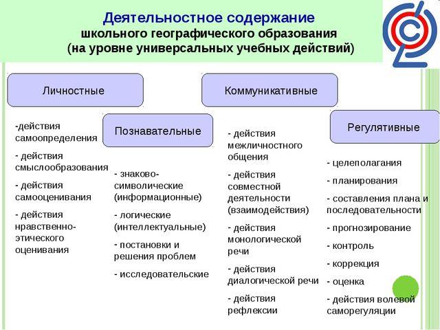 Деятельностное содержание школьного географического образования (на уровне ун...