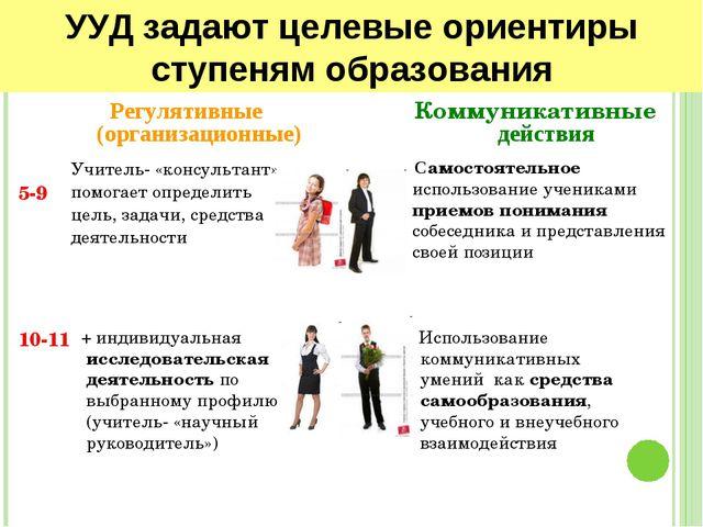 УУД задают целевые ориентиры ступеням образования Регулятивные (организационн...