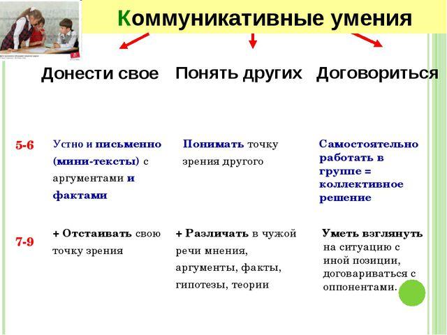 5-6 7-9 Понять других Договориться Понимать точку зрения другого Устно и пись...