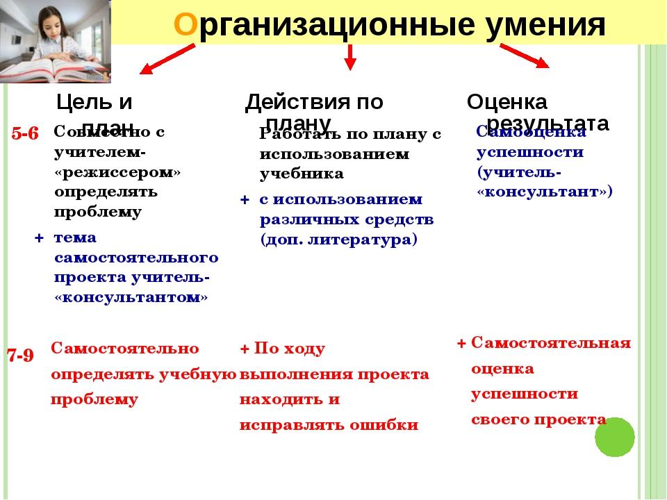 Организационные умения 5-6 7-9 Действия по плану Оценка результата Работать п...