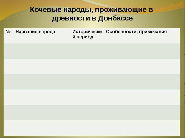 Кочевые народы, проживающие в древности в Донбассе № Названиенарода Историчес...