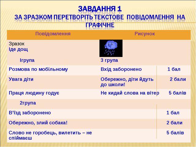 ПовідомленняРисунок Зразок Іде дощ Iгрупа 3 група Розмова по мобільномуВх...