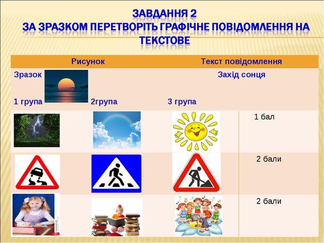РисунокТекст повідомлення Зразок 1 група 2групаЗахід сонця 3 група  1 ба...