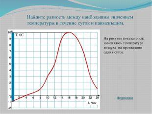 На рисунке показано как изменялась температура воздуха на протяжении одних су