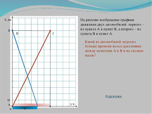 10 S, км t, ч На рисунке изображены графики движения двух автомобилей: первог...