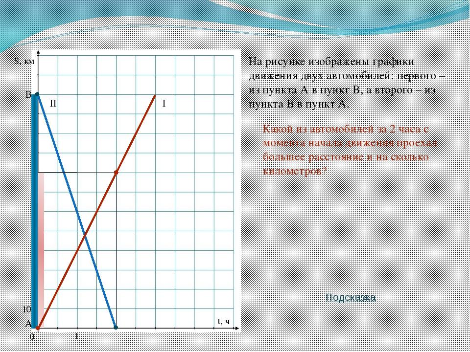 10 0 1 S, км t, ч На рисунке изображены графики движения двух автомобилей: пе...