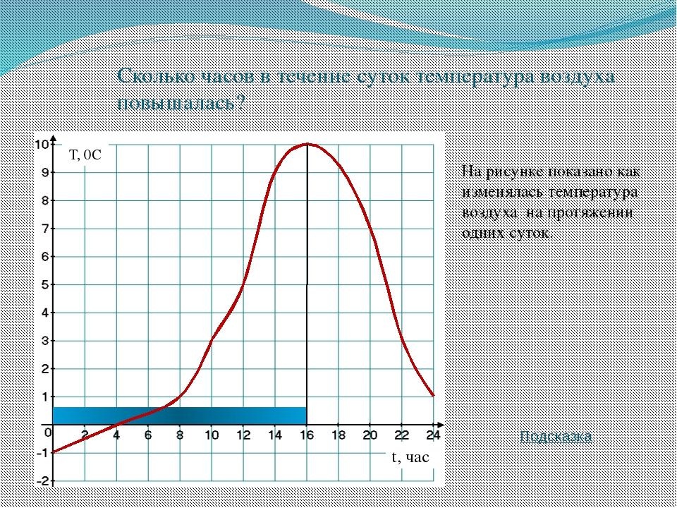На рисунке показано как изменялась температура воздуха на протяжении одних су...