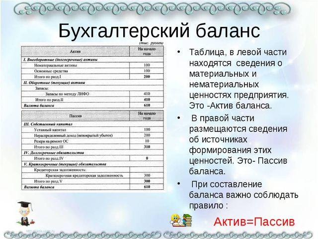 Бухгалтерский баланс Таблица, в левой части находятся сведения о материальных...