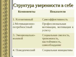 Структура уверенности в себе КомпонентыПоказатели 1. КогнитивныйСамоэффекти