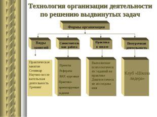 Технология организации деятельности по решению выдвинутых задач Практическое