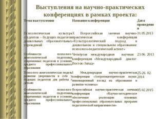 Выступления на научно-практических конференциях в рамках проекта: Тема выступ