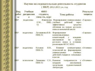Научно-исследовательская деятельность студентов ( ВКР) 2012-2013 уч. год Вид